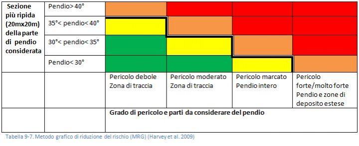 Metdo grafico di riduzione del rischio
